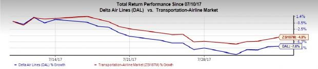 Delta Air Lines' (DAL) July Traffic & Load Factor Increase