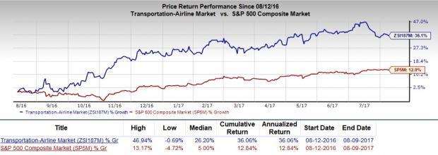 Image Result For Should Value Investors Consider Delta Air Lines Dal Stock