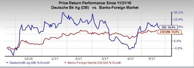 Unkind Margin and Cost Might Upset Deutsche Bank (DB) Stock