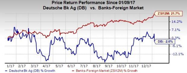 Deutsche Bank Might Report Third Consecutive Loss In 2017 Nasdaq