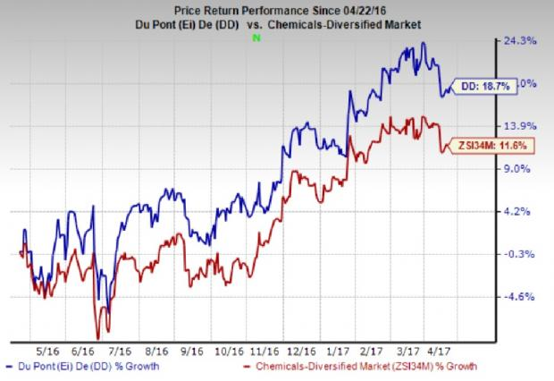 DuPont (DD) Q1 Earnings: Can the Stock Spring a Surprise?