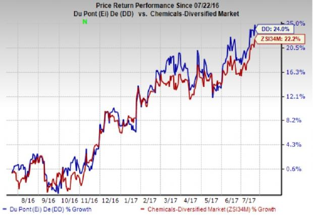 DuPont (DD) Warms Up to Q2: Another Earnings Beat Coming?