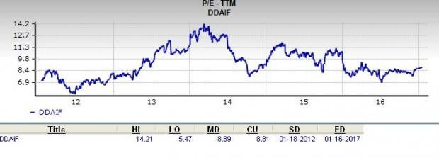 Can Daimler Be a Top Choice for Value Investors?