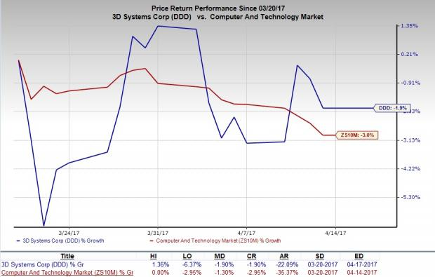 3D Systems Slashes ProX SLS 500 Price to Expand Market Share