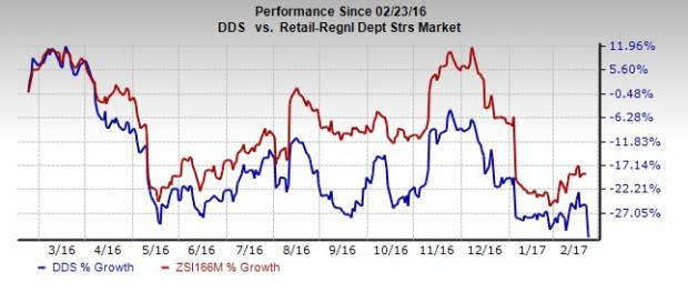 Dillard's (DDS) Plunges 8.3% on Q4 Earnings and Sales Miss