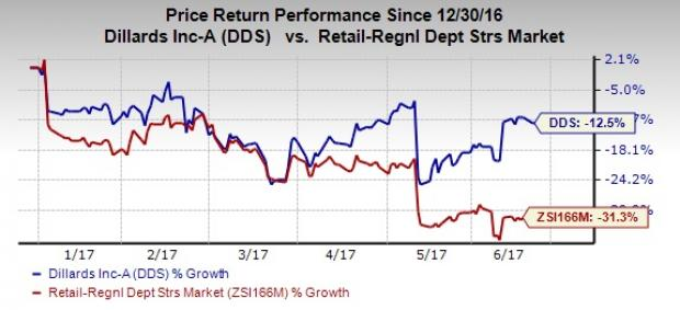 Dillard's (DDS) Stock Gains Momentum: Can it Continue?