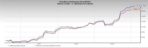 Deere De Hits 52 Week High Whats Driving The Stock Nasdaq