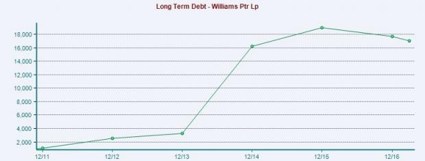 Williams Partners' Pipeline Demand to Grow, Debt Level High