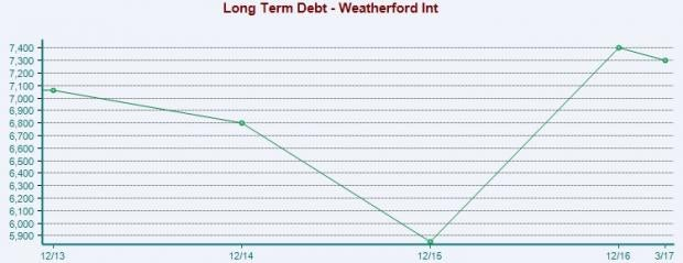 What's in the Offing for Weatherford (WFT) in Q2 Earnings?