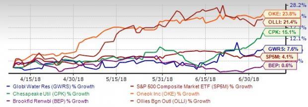 Stay Safe as Trade War Escalates: 5 Top Defensive Stocks