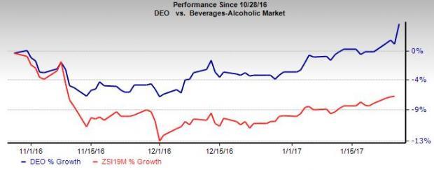 Diageo (DEO) First Half 2017 Sales Gain on Higher Volume