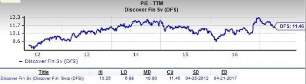 Discover Financial Services: Is DFS a Good Value Stock?