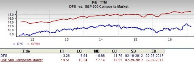 Is Discover Financial (DFS) a Good Pick for Value Investors?