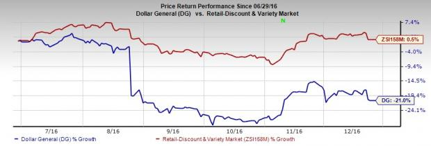 Investors Reluctant Toward Dollar General (DG): Here's Why