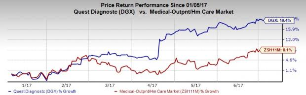 Here's Why You Can Buy Quest Diagnostics Stock Right Now