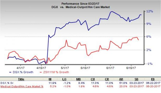 Why Quest Diagnostics (DGX) is a Suitable Pick for Investors