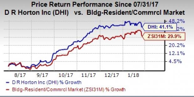 Image Result For Dr Horton Current Mortgage Rates