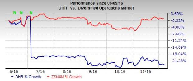 Will Danaher (DHR) Gain from Restructuring Initiatives?