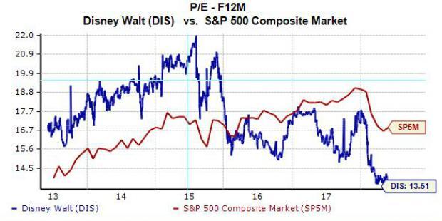 Why Disney Dis Stock Looks Pretty Cheap At The Moment Nasdaq