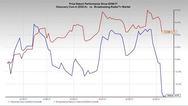 Discovery (DISCA) Q1 Earnings: Disappointment in Store?