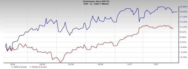 DISH Network to be Added on S&P 500: Is the Stock a Buy?