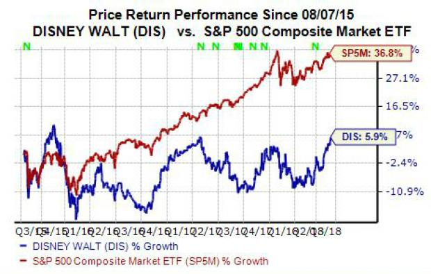 Should You Buy Disney Dis Stock Ahead Of Earnings Nasdaq