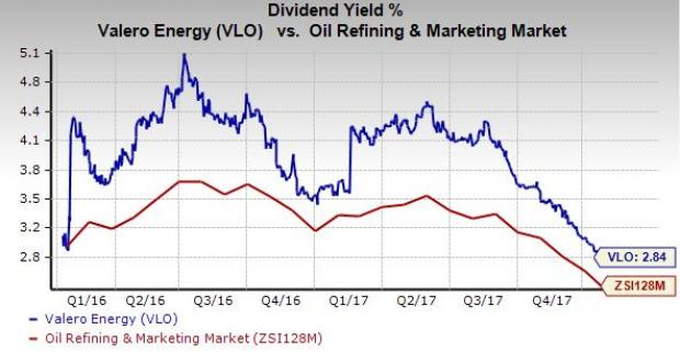 Valero vlo hikes dividend boosts share buyback capacity nasdaq about valero reheart Images