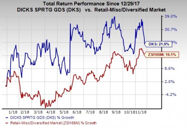 43521e552cb439 Check DICK S Sporting (DKS) Probability to Beat Earnings in Q3 ...