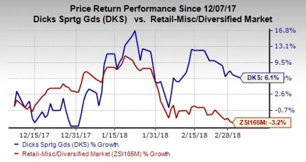91aad81c02eb40 DICK S Sporting (DKS) Likely to Deliver on Q4 Earnings View - Nasdaq.com