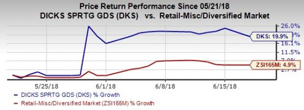 6030ee96d2ee59 Will DICK S Sporting (DKS) Shares Continue to Trend Higher  - Nasdaq.com