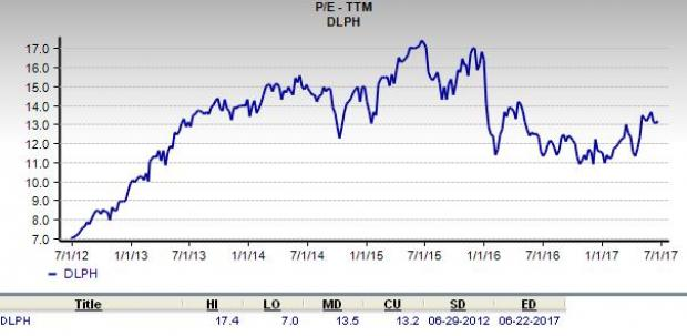 Is Delphi Automotive a Suitable Stock for Value Investors?