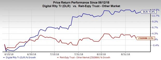 DLR stock chart