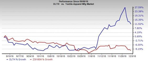 Duluth Holdings (DLTH) Q3 Earnings: What's in the Cards?
