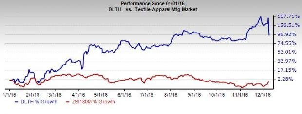 Duluth Holdings (DLTH) Tops Earnings; Down on Soft Sales