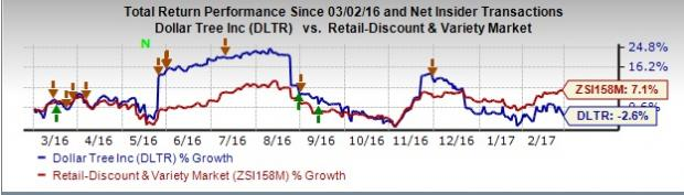 Dollar Tree (DLTR) Posts Solid Q4 Earnings & Sales, Stock Up