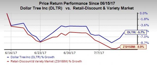 What's Behind Dollar Tree's (DLTR) Recent Recovery? Find Out