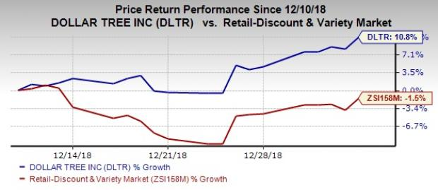 Can Dollar Tree Dltr Sustain Recent Stock Momentum In 2019