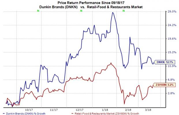 The Dunkin Brands Group (DNKN) Cut to Strong Sell at BidaskClub