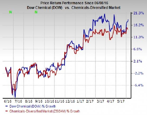 Dow Chemical Co (DOW) Shares Bought by Conning Inc