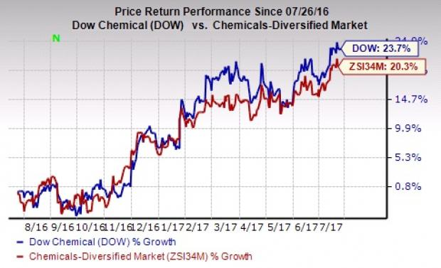Dow Chemical (DOW) Q2 Earnings Preview: Will it Disappoint?