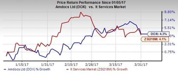 Here's Why You Should Bet on Amdocs (DOX) Stock Right Now