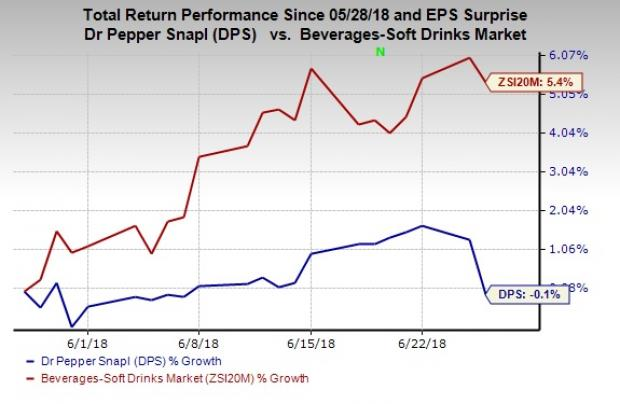 Dr Pepper Issues Updates On Keurig Merger Special Dividend