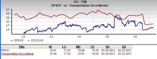 Is Deutsche Post (DPSGY) a Great Stock for Value Investors?