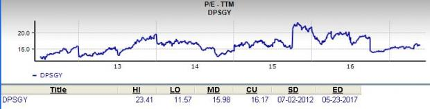 Should Value Investors Consider Deutsche Post (DPSGY) Stock?