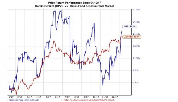 Domino's Pizza (NYSE:DPZ) Earns Buy Rating from Analysts at Deutsche Bank
