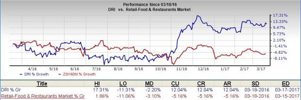 5 Reasons Why You Should Add Darden (DRI) to Your Portfolio