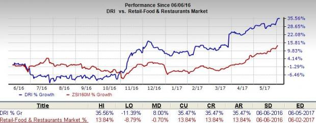 Darden (DRI) Strong on Cheddar's Buyout & Other Initiatives