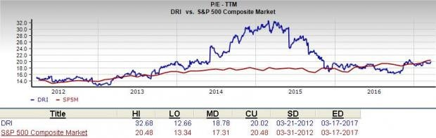 Is Darden Restaurants (DRI) a Great Stock for Value Investors?