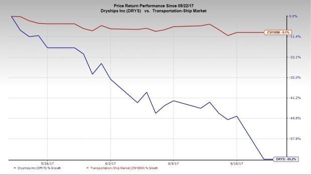 DryShips (DRYS) Announces 1-for-5 Reverse Stock Split