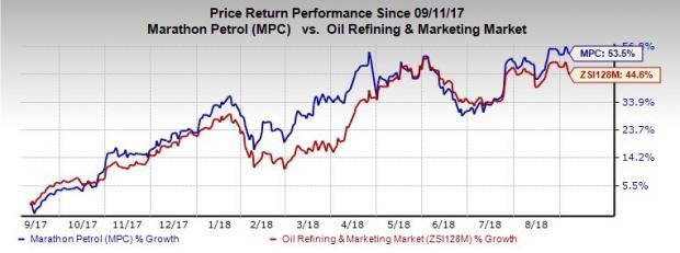 60 Reasons To Invest In Marathon Petroleum MPC Stock Now New Marathon Oil Stock Quote